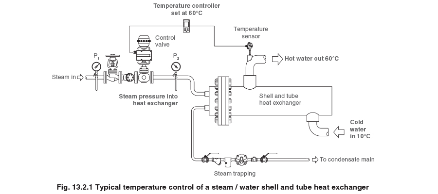A Control Valve Is Used To Vary The Flowrate And Pressure Of Steam So That Heat Input Exchanger Can Be Controlled