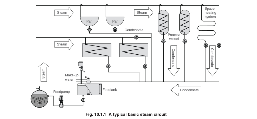 Schematic Diagram Of Boiler System