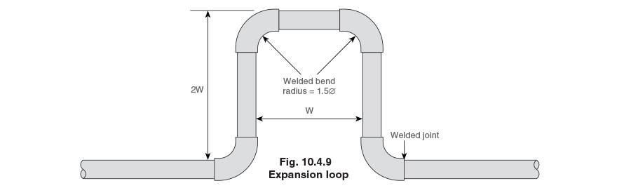 The Expansion Loop Can Be Fabricated From Lengths Of Straight Pipes And Elbows Welded At Joints Figure 10 4 9 An Indication Pipe