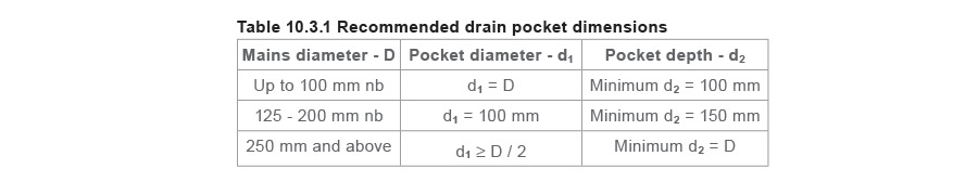 Recomended drain pocket dimensions