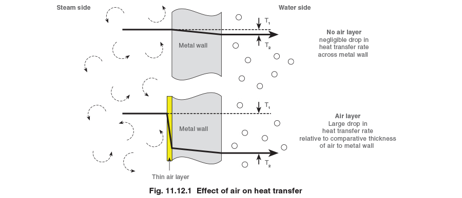Fig. 11.12.1 - Effect of air on heat transfer