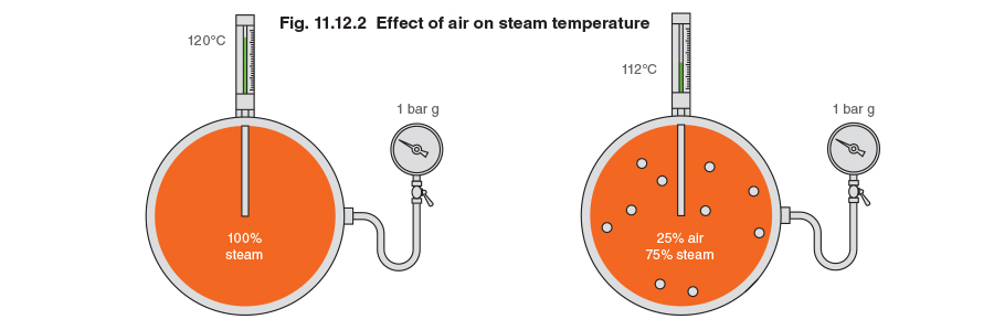Fig. 11.12.2 - Effect of air on steam temperature