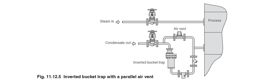 Fig. 11.12.5 - Inverted bucket trap with a parallel air vent