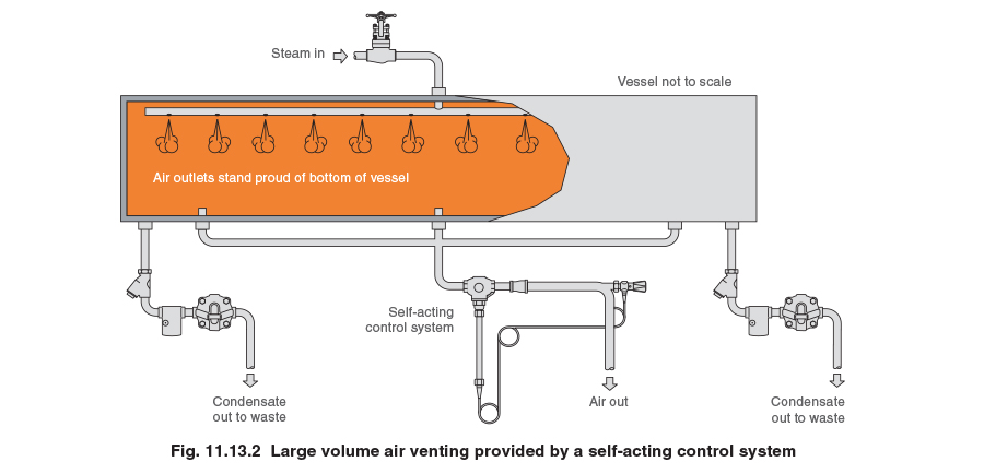 Fig. 11.13.2 - Large volume air venting provided by a self-acting control system