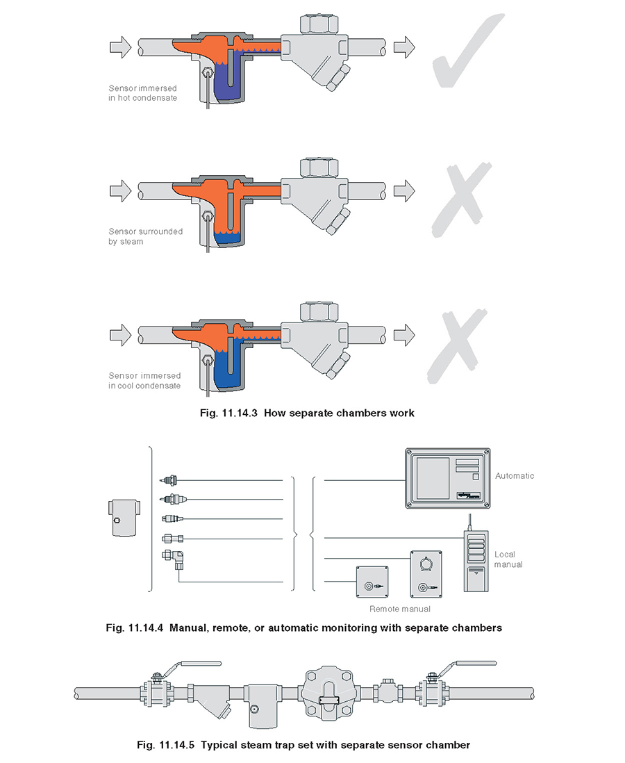 Fig 11.14.3 - How separate chambers work.  Fig 11.14.4 - Manual, remote, or automatic monitoring with separate chambers.  Fig 11.14.5 - Typical steam trap set with separate sensor chamber.