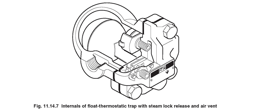 Fig. 11.14.7 - Internals of float-thermostatic trap with steam lock release and air vent