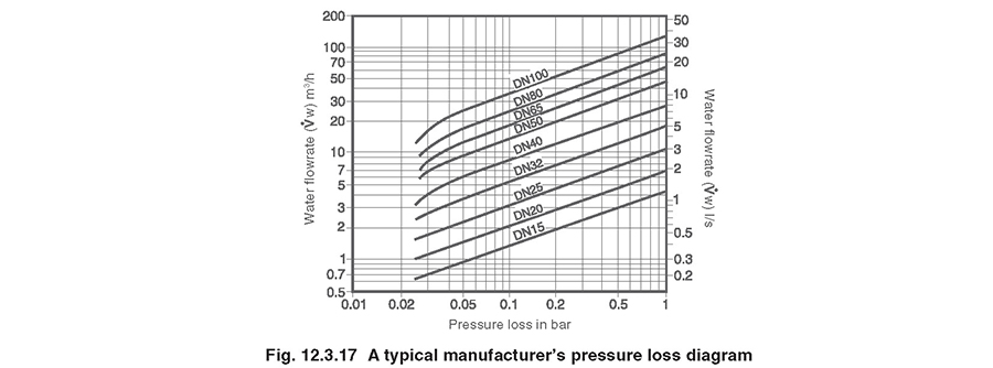 a typical pressure loss chart is shown in figure 12 3 17  it shows the  pressure drop across a particular check valve for a given valve size and  water