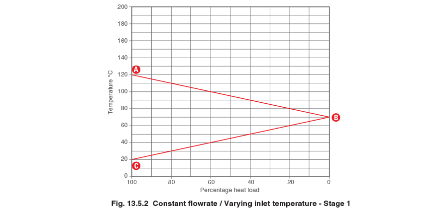 It Is Then Necessary To Add A Horizontal Line Represent The Equivalent Steam Saturation Temperature Of Condensate Backpressure