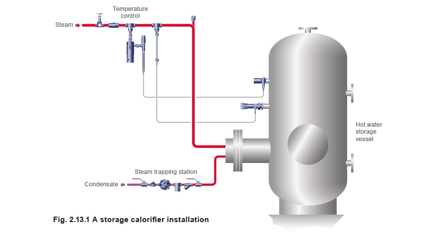 Steam Consumption of Heat Exchangers