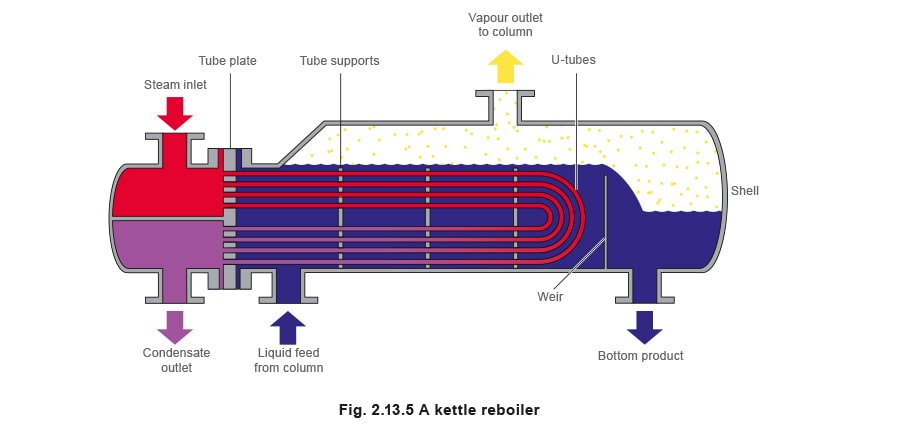 in forced circulation reboilers the secondary fluid is pumped through the  exchanger, whilst in thermosyphon reboilers natural circulation is  maintained by