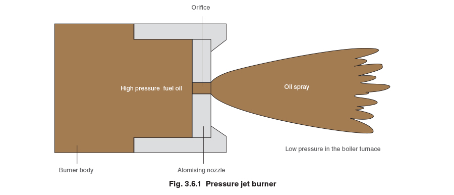 Boiler Efficiency And Combustion Spirax Sarco