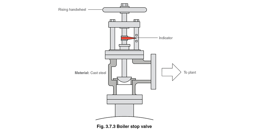 Boiler Fittings and Mountings