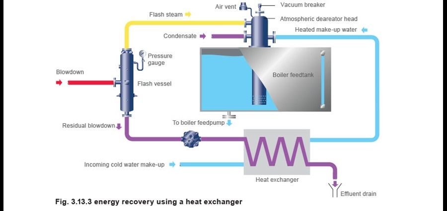 Heat Recovery From Boiler Blowdown Tds Control Only Spirax Sarco