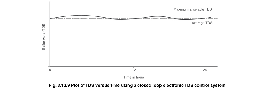 Controlling TDS in the Boiler Water