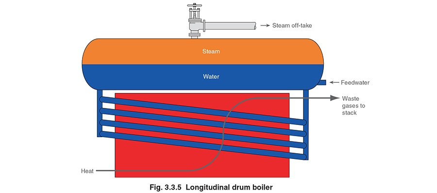 on water tube boiler schematic diagram