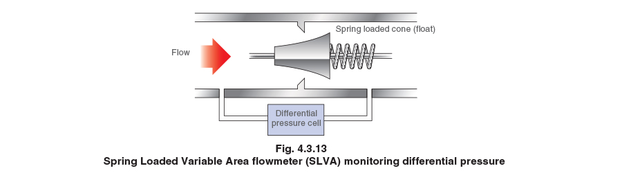 Types of Steam Flowmeter