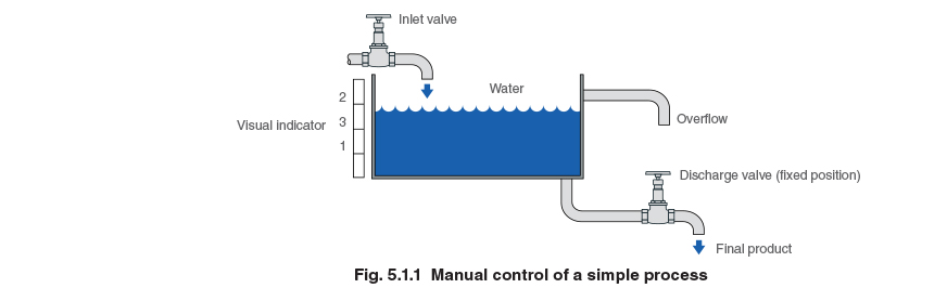 Fig 5.1.1 Manual control of a simple process