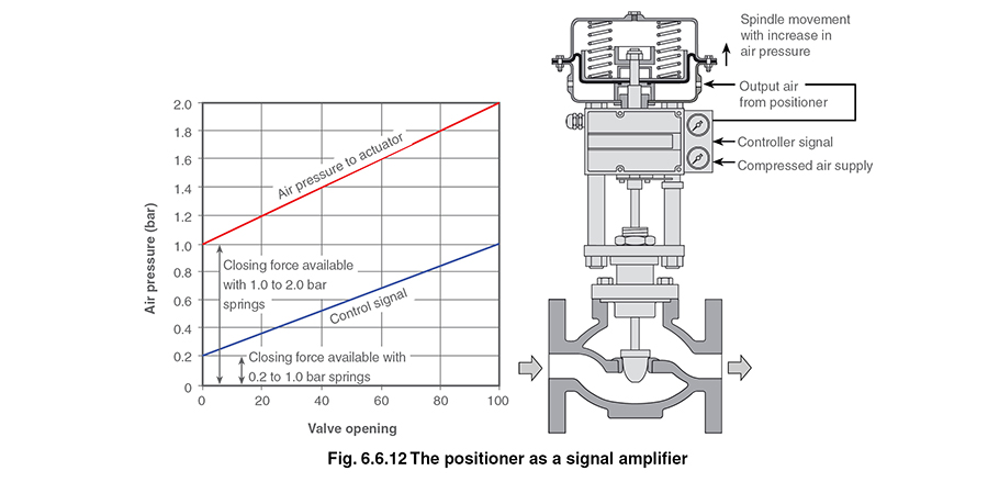 control valve actuators and positionersit should be noted that a positioner is a proportional device, and in the same way that a proportional controller will always give an offset,