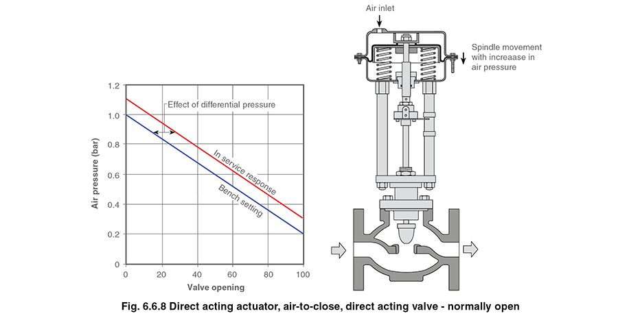 Control Valve Actuators And Positioners