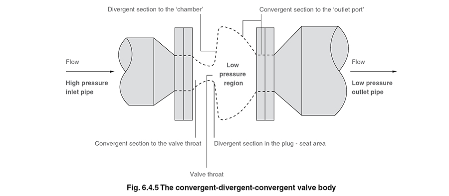 Control Valve Sizing For Steam Systems