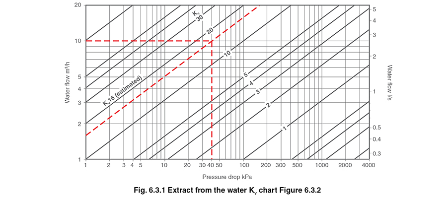 Control Valve Sizing for Water Systems
