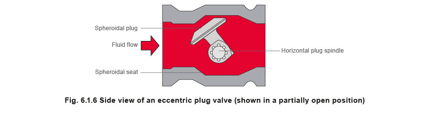 fig 6.1.6 Slide view if an eccentric plug valve (shown in a partially open position)