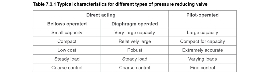 Self-acting Pressure Controls and Applications