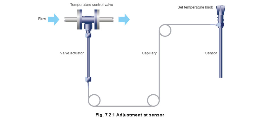 Typical Self-acting Temperature Control Valves and Systems