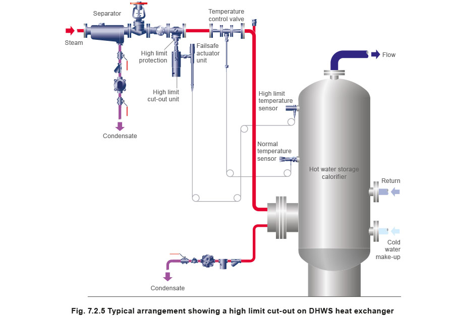 Typical Self Acting Temperature Control Valves And Systems