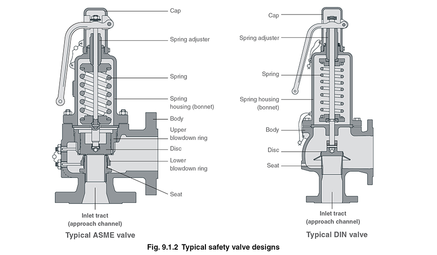 safety valves Gate Valve Diagram the valve inlet (or approach channel) design can be either a full nozzle or a semi nozzle type a full nozzle design has the entire \u0027wetted\u0027 inlet tract