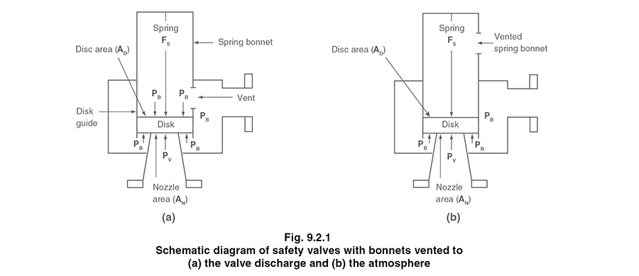 thiscan be seen from figure 9 2 1, which shows schematic diagrams of valves  whose spring housings are vented to the discharge side of the valve and to  the