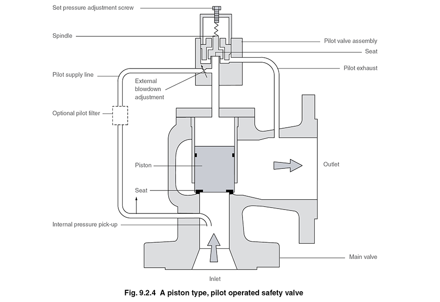 Types Of Safety Valve
