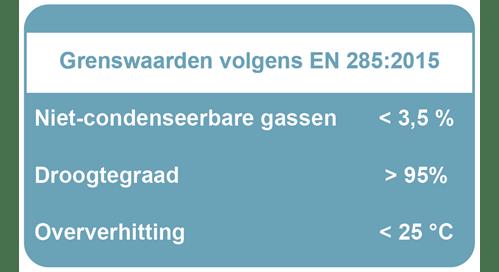 Grenswaarden volgens EN285:2015